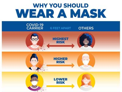 Why You Should Wear a Mask